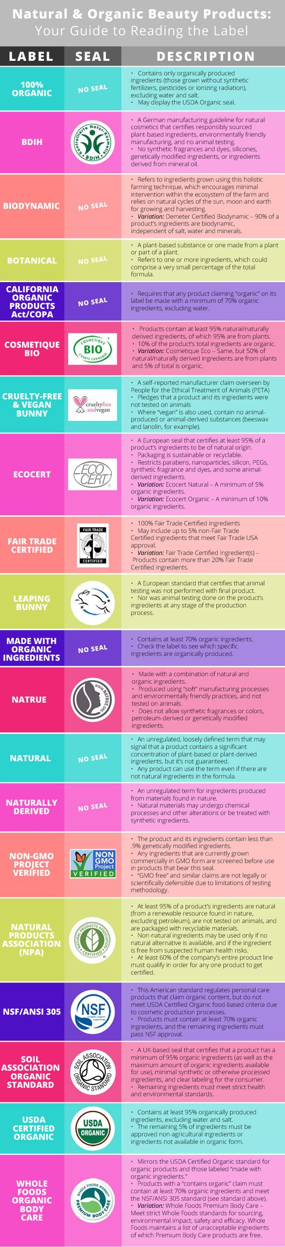Reading Organic Beauty Products labels